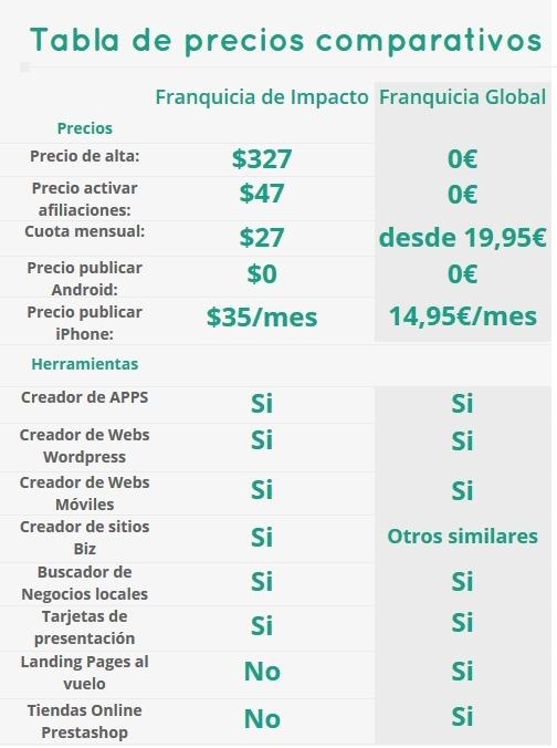 precios-comparativos-franquiciadeimpacto-franquicia-global