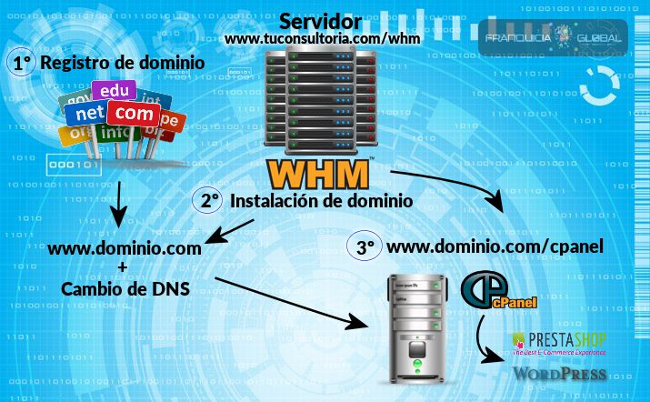 instalacion-dominio